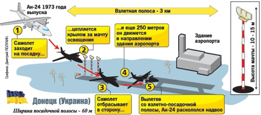 Пилот АН-24: самый большой разлом был в кабине, через него люди вылезали наружу фото