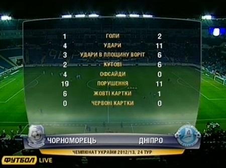 Статистика матча. Скриншот с видео.