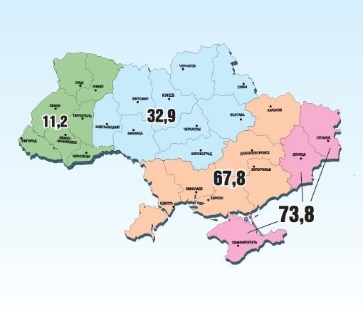 Языковой раздел. Отношение украинцев к возможности введения русского языка в качестве официального (в процентах