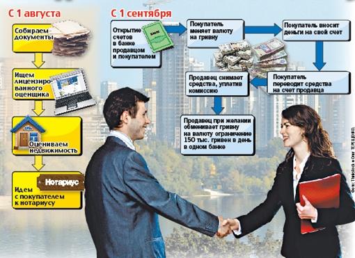 Как оформить сделки с недвижимостью по новым правилам // Мониторинг СМИ.