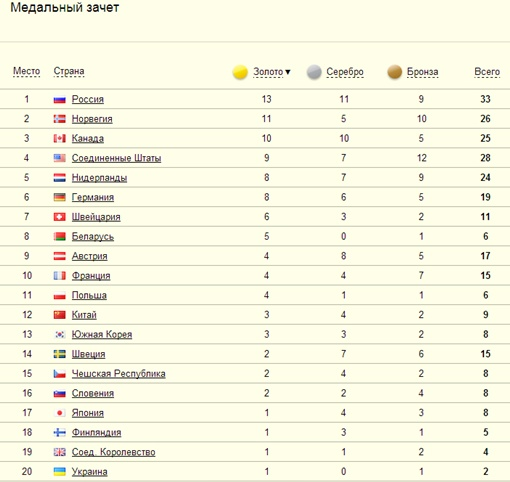 Медальный зачет Олимпиады  в Сочи: первая двадцатка. Источник: сайт sochi2014.com
