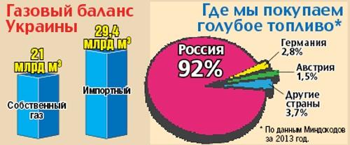 Южный шельф Крыма: добыча газа может остановиться на десятилетия фото 2