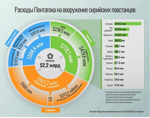 Журналисты уверяют, что оружие для Сирии США закупает в том числе и через Украину. Фото: occrp.org/