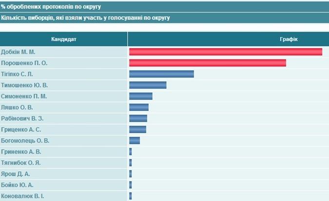 Результаты по округу. Скриншот