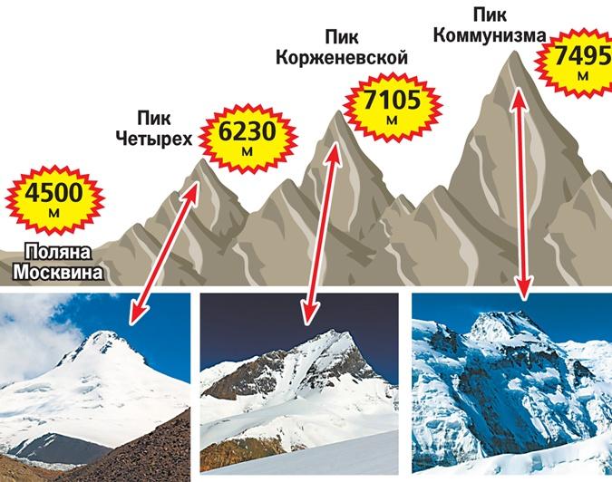 Харьковские альпинисты провели чемпионат Украины на Памире фото 1