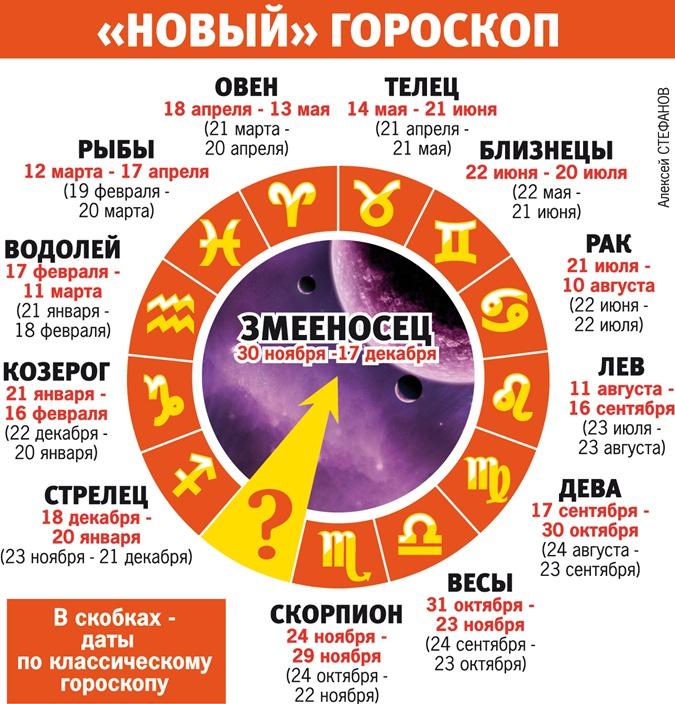 знаки зодиака по месяцам с новым знаком змееносец