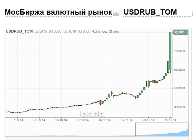 Рубль рухнул. Чего ждать Украине? фото 3