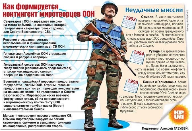 Как формируется контингент миротворцев ООН, фото - Общество. «The Kiev Times»