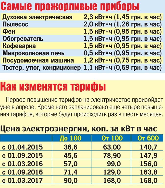 К гарантирующему поставщику электроэнергии с требованием пояснить причины значительного роста цены новости