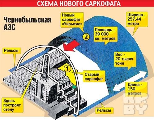 Схема нового саркофага ЧАЭС.