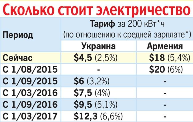 Демчишин: Мощность поставок электроэнергии для Польши увеличится - Цензор.НЕТ 8404