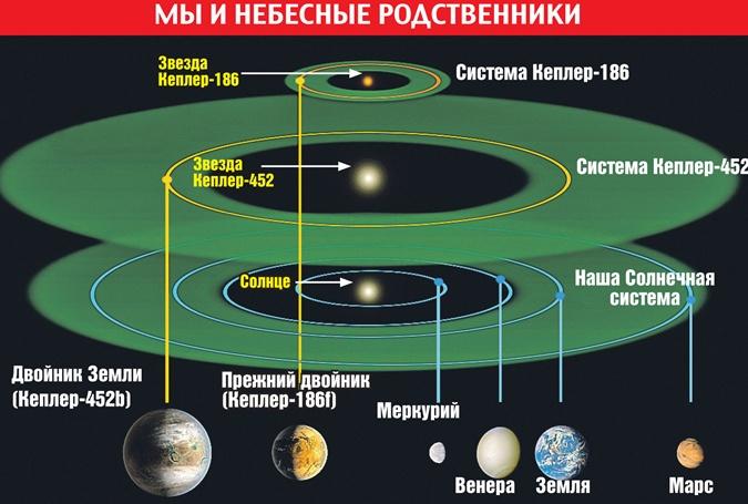 Сестра земли планета