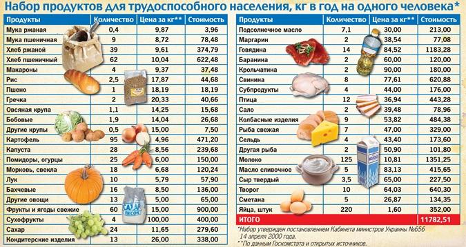 наценка на фрукты овощи как считать