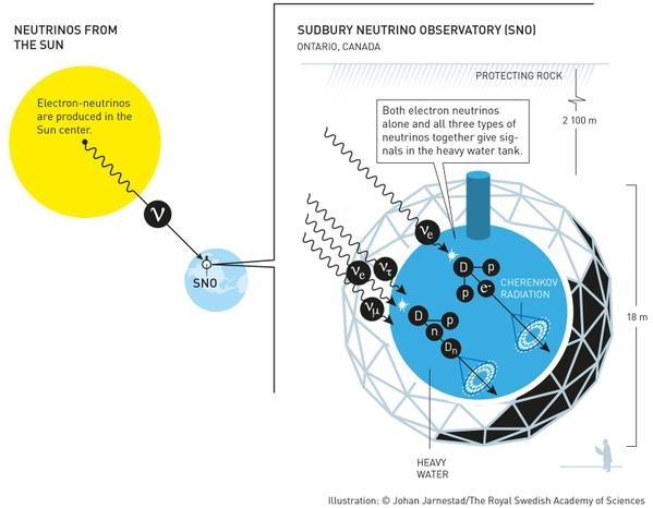 Обсерватория обнаруживает нейтрино, излучаемые ядром Солнца.