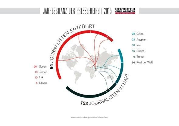 Больше всего похищений в Сирии, Йемене, Ираке и Ливии. Больше всего арестованных репортеров - в Китае, Египте, Иране, Эритрее, Турции (справа).