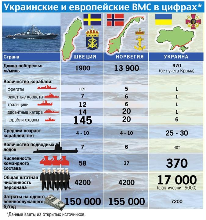 список подводных лодок стран мира