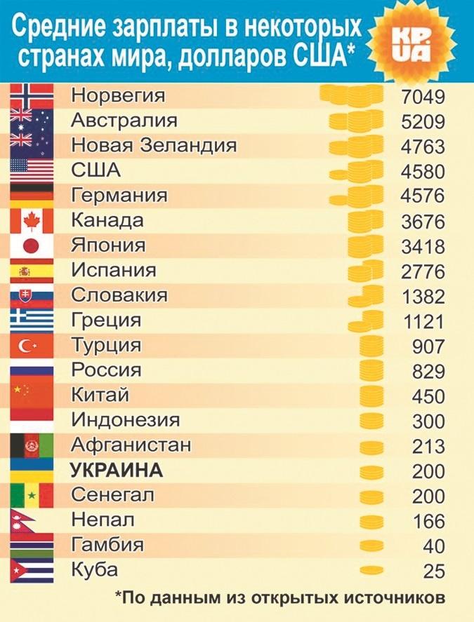 карте, расписание, самый высокий зарплата в мире краном-манипулятором КАМАЗ Ломовоз