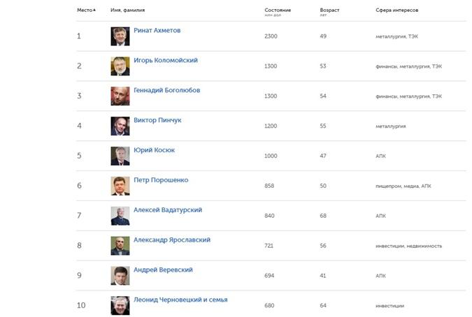 Ахметов 1-ый: Самые богатые украинцы поверсии Forbes