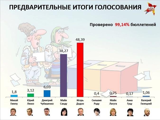 Результаты выборов в Молдове.