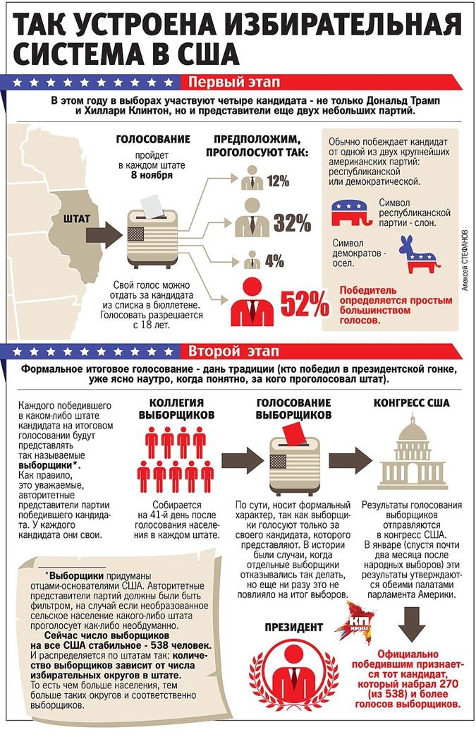 Как устроена избирательная система США.
