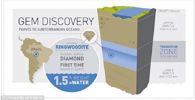 Где в недрах Земли может находиться вода (оценки Пирсона).