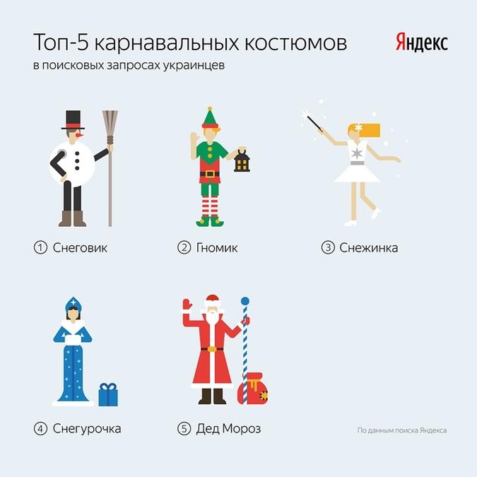 В Новый год украинцы хотят быть карателями, снеговиками и покемонами фото 1