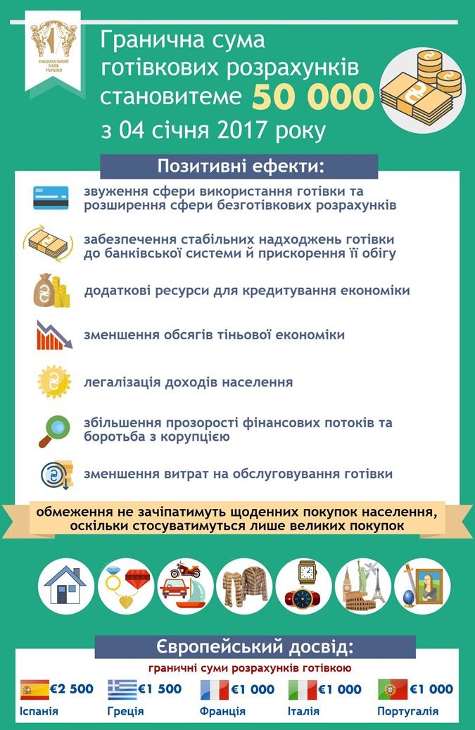 В Украине ввели новые ограничения на покупки за наличку фото 1
