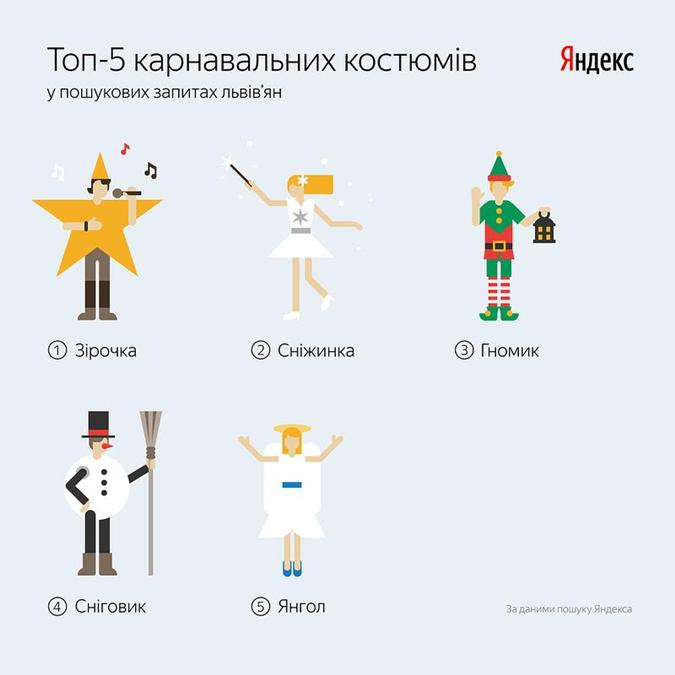 А вот новогодний костюм Святого Николая, согласно интернет-запросам львовян, в ТОП-5 не попал.