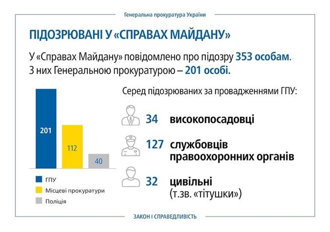 За три года расследований дел Майдана виновными признали одиннадцать человек фото 3