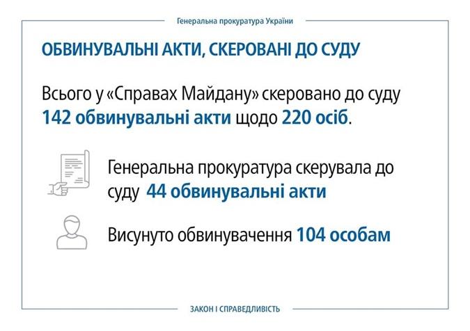 За три года расследований дел Майдана виновными признали одиннадцать человек фото 1