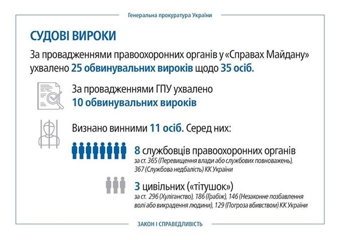 За три года расследований дел Майдана виновными признали одиннадцать человек фото 2