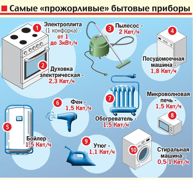 Станок горячего пресса сколько потребляет электроэнергии