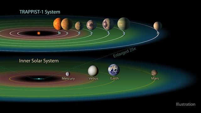 НАСА обнаружила семь похожих на Землю планет фото 1