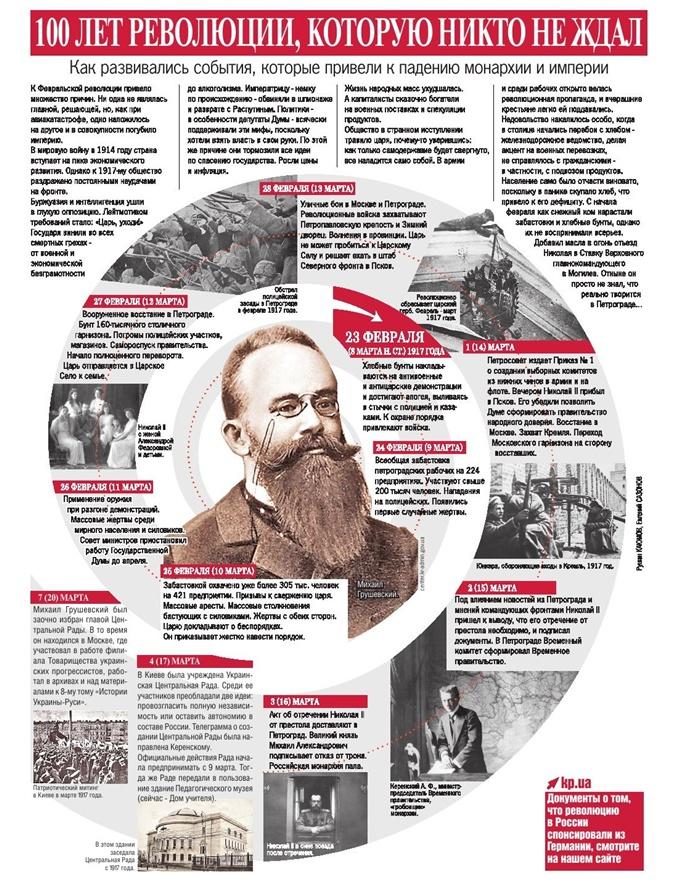 100 лет Февральской революции, которую никто не ждал фото 1
