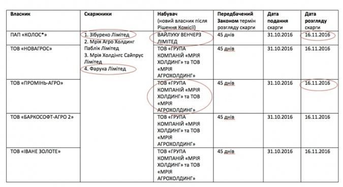 В Украине появились карманная юстиция или рейдеры-антирейдеры фото 1
