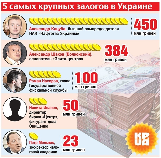 Жена Насирова внесла за него 100 миллионов залога фото 1