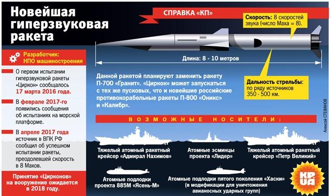 Новая гонка вооружений: ядерная бомба уже не в тренде фото 1