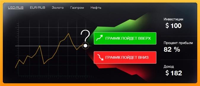 динамика курса криптовалюты