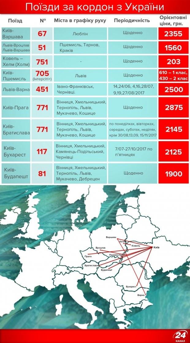Как дешевле путешествовать в Европу: на поезде или самолете фото 1