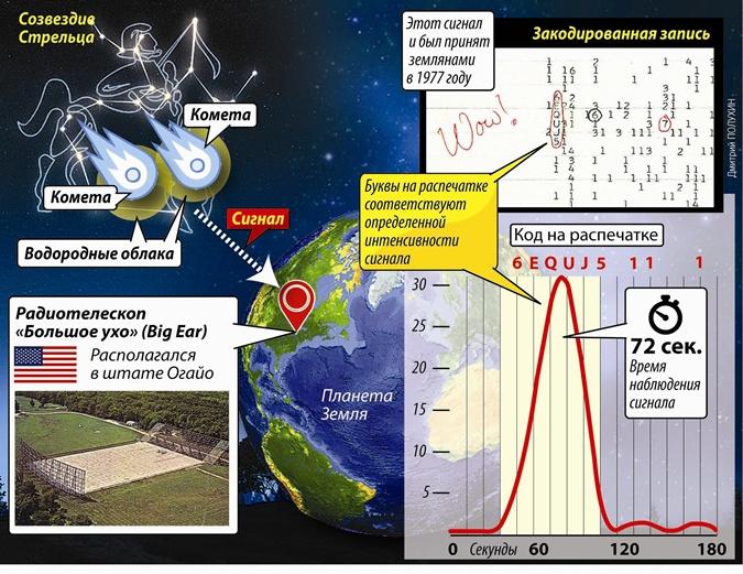 Тайна сигнала, поступившего из созвездия Стрельца, разгадана: нам сигналили кометы, а не инопланетяне фото 1