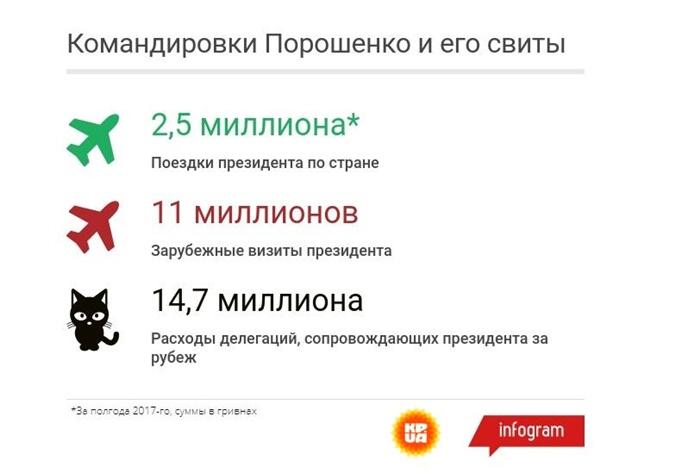 Порошенко наездил по Украине на два с половиной миллиона из бюджета фото 1