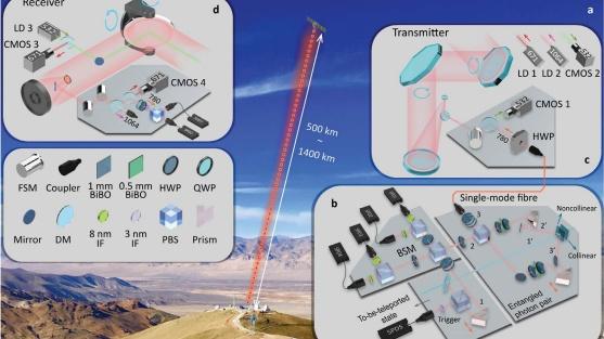 Китайские физики впервый раз вмире провели телепортацию вкосмос