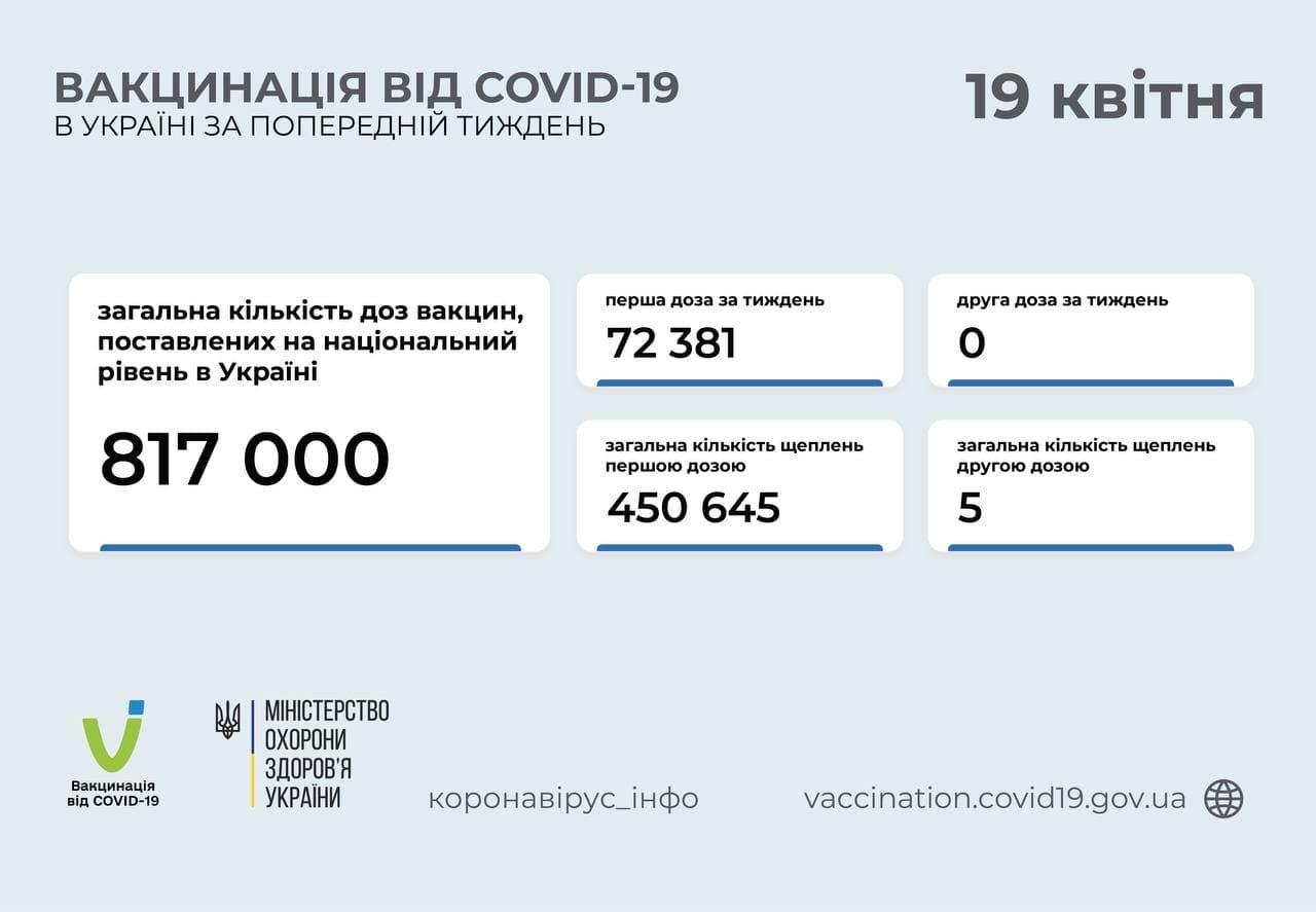 Вакцинация в Украине: последняя статистика