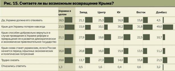 Насколько возможно возвращение Крыма? Мнение украинцев, срез по регионам. Фото: zn.ua