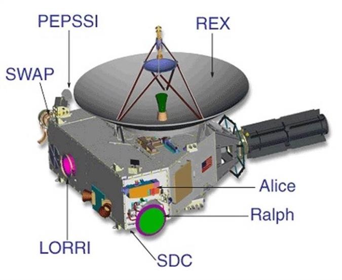 New Horizons весит 438 килограммов и оснащен 7 научными приборами. Источник: NASA