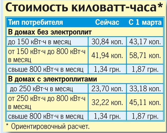 1 час стоимость астрахани квт в часов проспекте ломбард на волгоградском