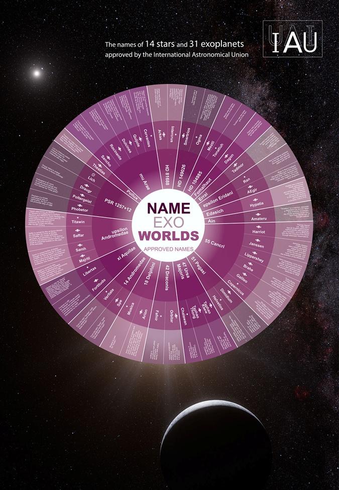 Миры, которые получили новые имена. Фото: IAU НАЖАТЬ ДЛЯ УВЕЛИЧЕНИЯ