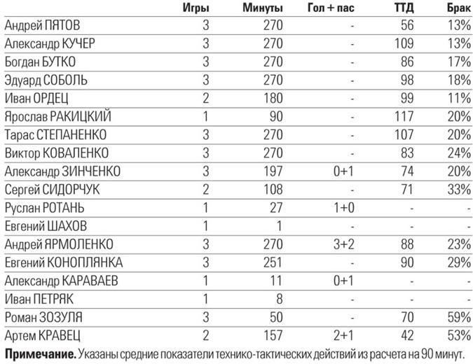 Показатели игроков сборной Украины