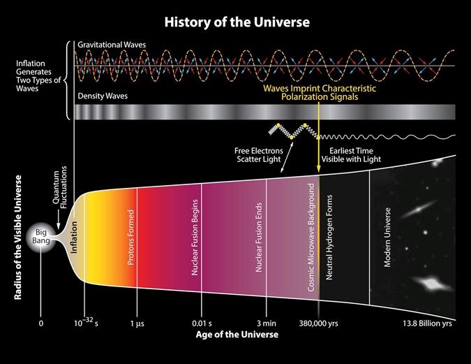 Развитие Вселенной после Большого взрыва. Фото: Википедия