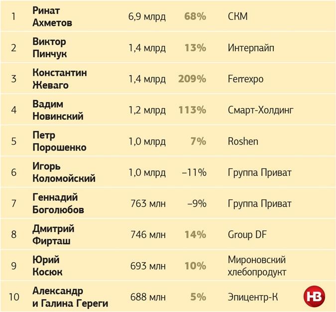 Кому выгодна бедность в Украине - Цензор.НЕТ 5577
